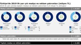 Dijital Medya Yatırımları Yüzde 10,8 Arttı!